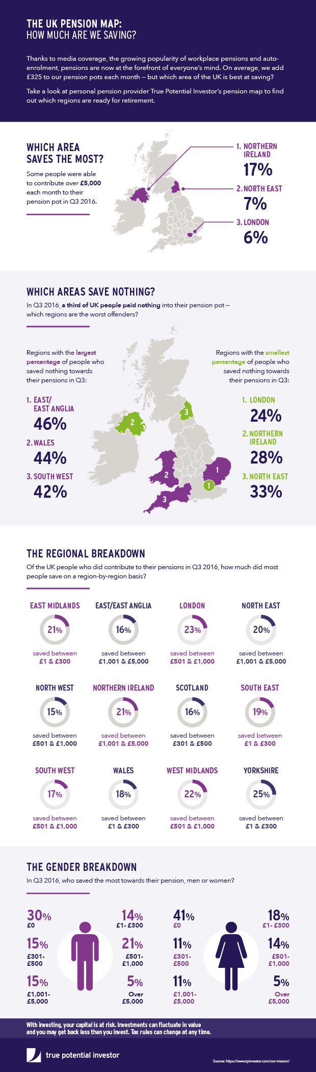 True Potential Investor - UK Pension map (1)